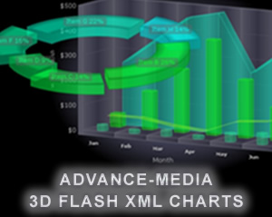 Eye catching animated interactive and dynamic 3D + 2D FLASH (swf) XML Charts.
